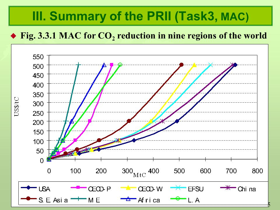 15 III. Summary of the PRII (Task3, MAC) u Fig.