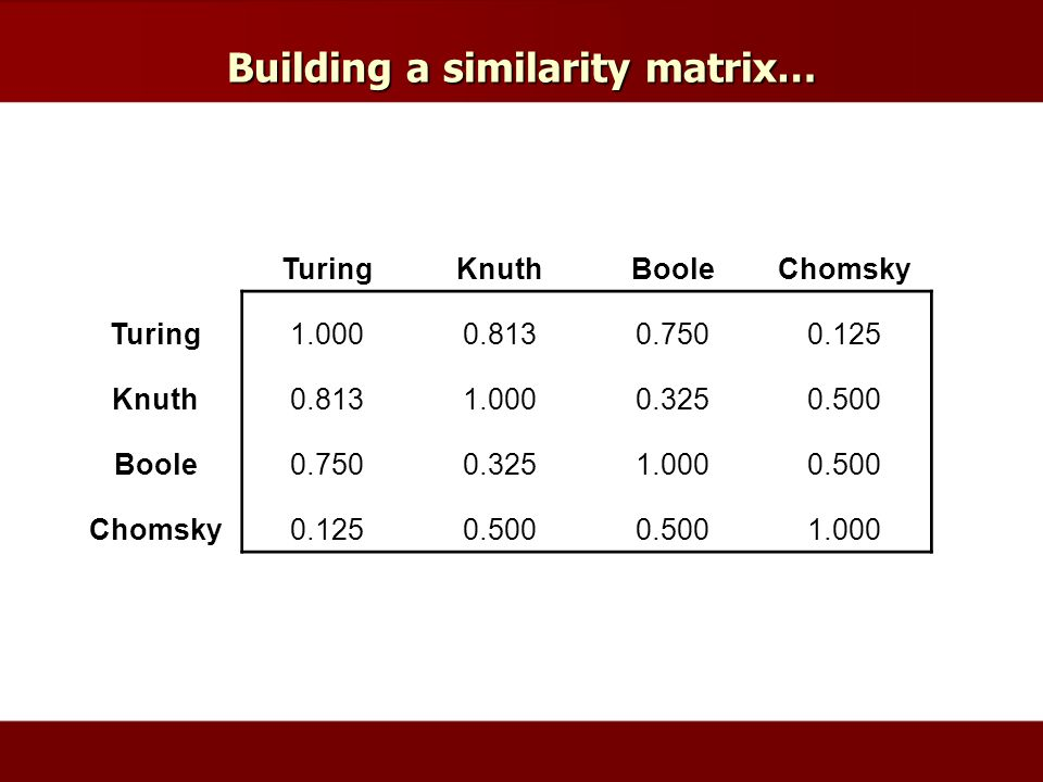 Building a similarity matrix… TuringKnuthBooleChomsky Turing1.0000.8130.7500.125 Knuth0.8131.0000.3250.500 Boole0.7500.3251.0000.500 Chomsky0.1250.500 1.000
