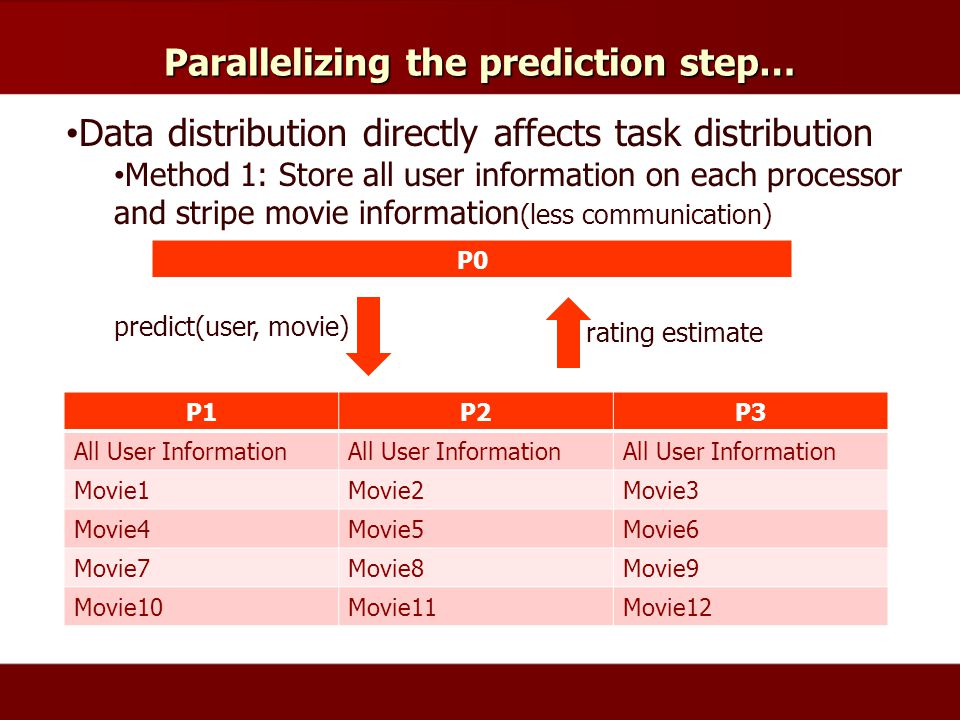 Parallelizing the prediction step… Data distribution directly affects task distribution Method 1: Store all user information on each processor and stripe movie information (less communication) P1P2P3 All User Information Movie1Movie2Movie3 Movie4Movie5Movie6 Movie7Movie8Movie9 Movie10Movie11Movie12 P0 predict(user, movie) rating estimate