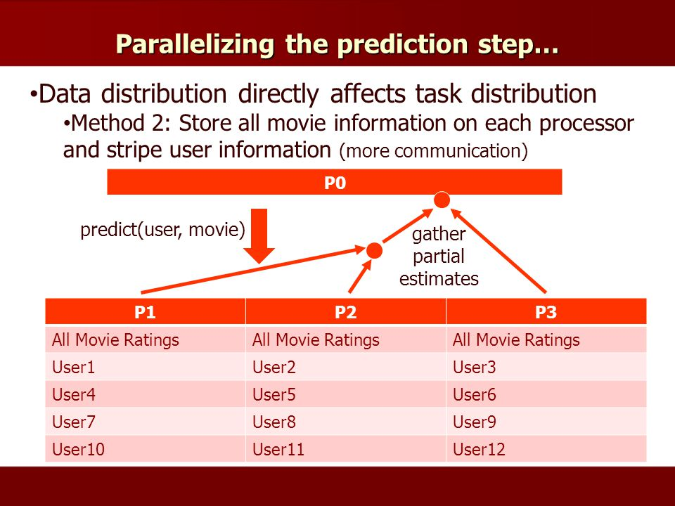 Parallelizing the prediction step… Data distribution directly affects task distribution Method 2: Store all movie information on each processor and stripe user information (more communication) P1P2P3 All Movie Ratings User1User2User3 User4User5User6 User7User8User9 User10User11User12 P0 predict(user, movie) gather partial estimates