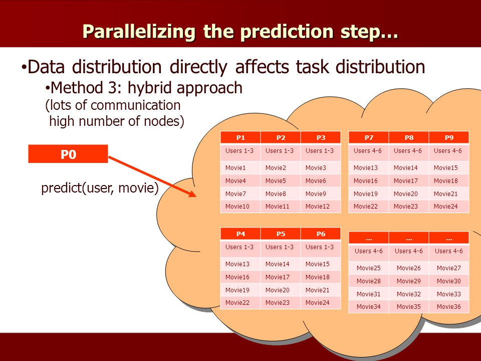 Parallelizing the prediction step… Data distribution directly affects task distribution Method 3: hybrid approach (lots of communication high number of nodes) P1P2P3 Users 1-3 Movie1Movie2Movie3 Movie4Movie5Movie6 Movie7Movie8Movie9 Movie10Movie11Movie12 P0 P4P5P6 Users 1-3 Movie13Movie14Movie15 Movie16Movie17Movie18 Movie19Movie20Movie21 Movie22Movie23Movie24 P7P8P9 Users 4-6 Movie13Movie14Movie15 Movie16Movie17Movie18 Movie19Movie20Movie21 Movie22Movie23Movie24 ……… Users 4-6 Movie25Movie26Movie27 Movie28Movie29Movie30 Movie31Movie32Movie33 Movie34Movie35Movie36 predict(user, movie)
