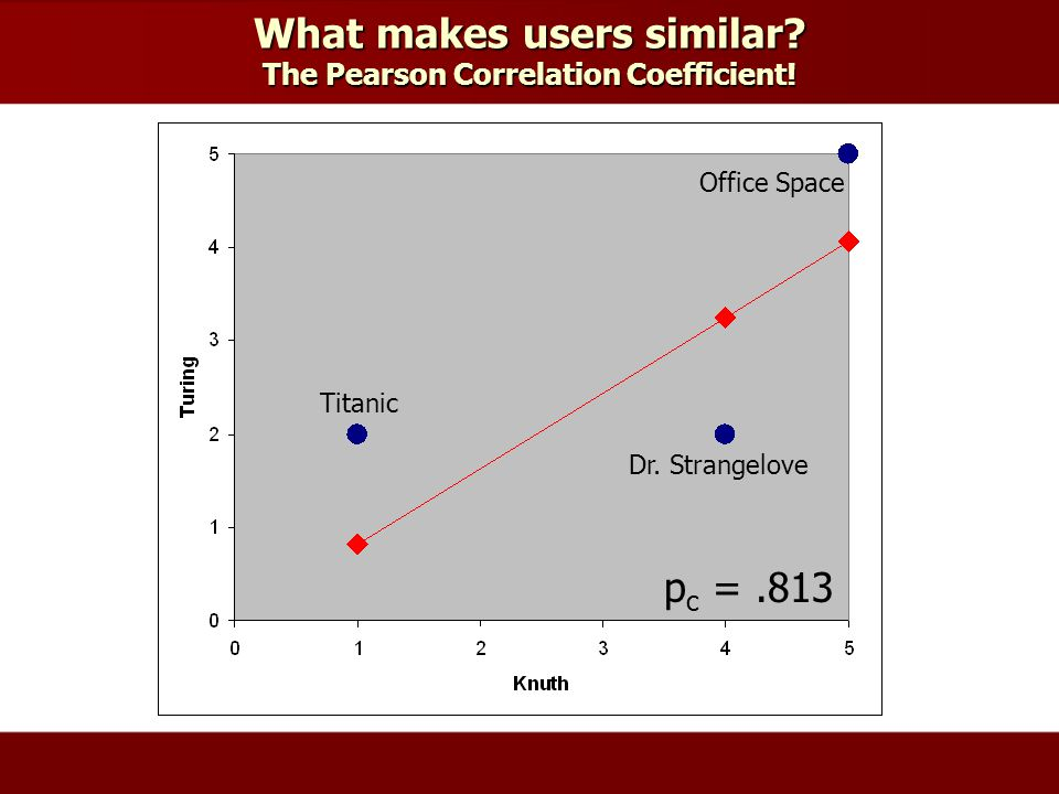 What makes users similar. The Pearson Correlation Coefficient.