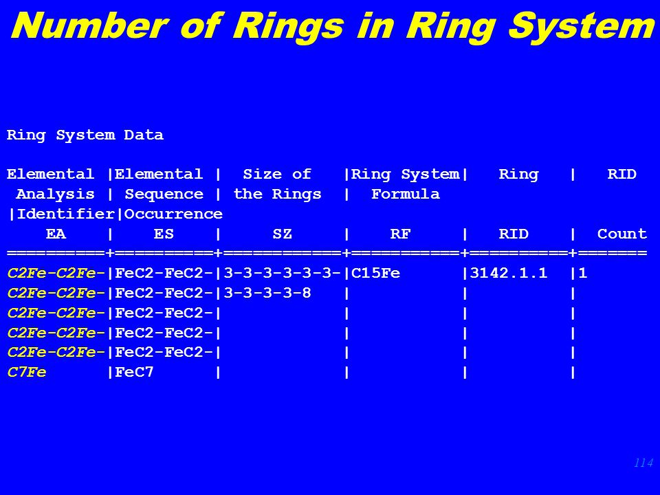 114 Ring System Data Elemental |Elemental | Size of |Ring System| Ring | RID Analysis | Sequence | the Rings | Formula |Identifier|Occurrence EA | ES | SZ | RF | RID | Count ==========+==========+============+===========+==========+======= C2Fe-C2Fe-|FeC2-FeC2-|3-3-3-3-3-3-|C15Fe |3142.1.1 |1 C2Fe-C2Fe-|FeC2-FeC2-|3-3-3-3-8 | | | C2Fe-C2Fe-|FeC2-FeC2-| | | | C7Fe |FeC7 | | | | Number of Rings in Ring System