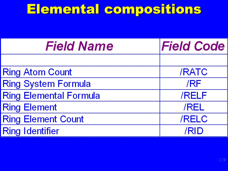 179 Elemental compositions