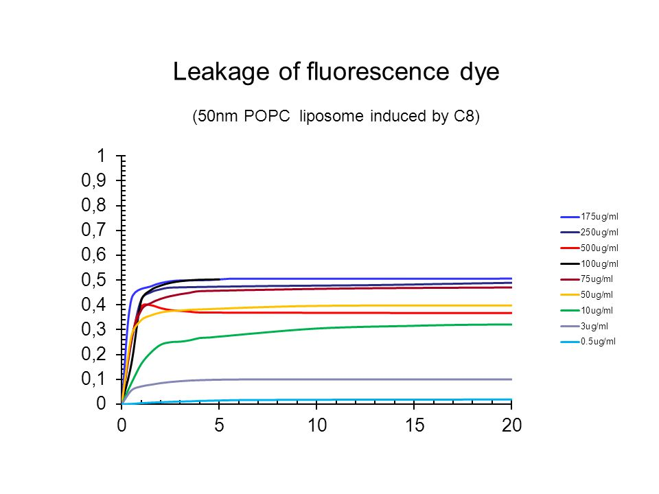 Leakage of fluorescence dye (50nm POPC liposome induced by C8)