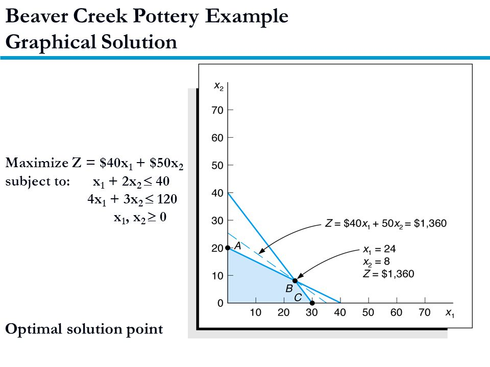 Maximize Z = $40x 1 + $50x 2 subject to: x 1 + 2x 2  40 4x 1 + 3x 2  120 x 1, x 2  0 Optimal solution point Beaver Creek Pottery Example Graphical Solution
