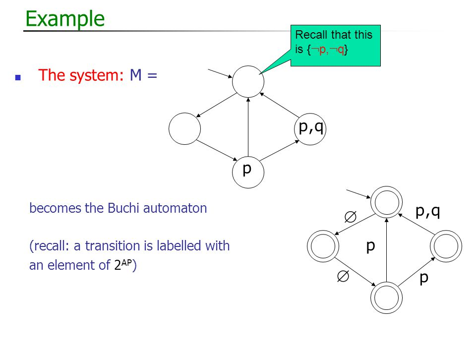 Example The system: M = p,q p becomes the Buchi automaton (recall: a transition is labelled with an element of 2 AP ) p,q   p p Recall that this is {  p,  q}