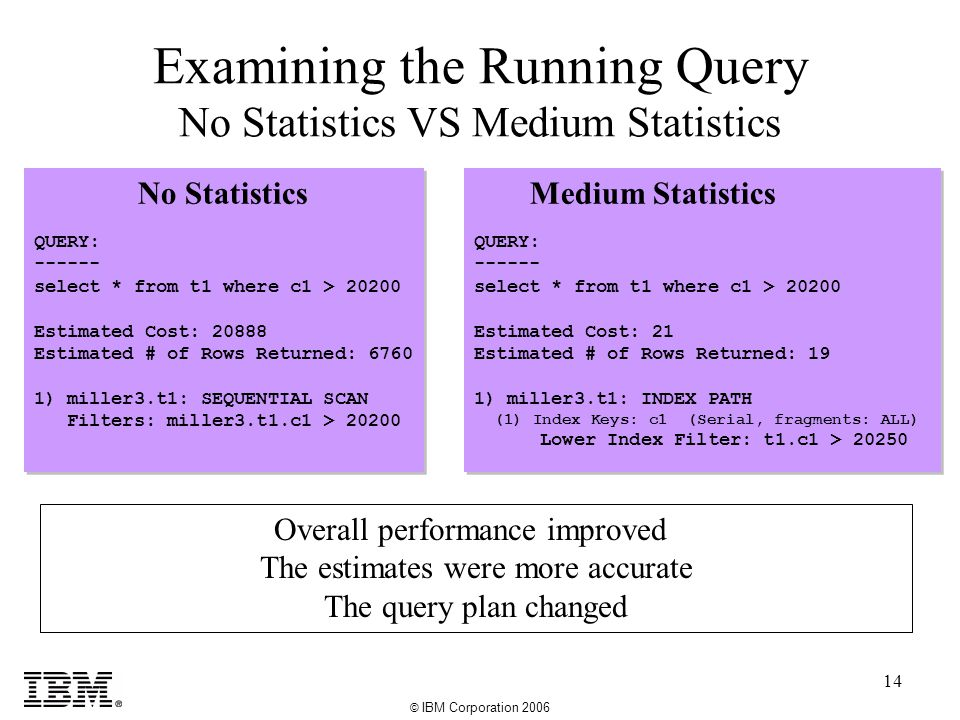 © IBM Corporation 2006 14 Examining the Running Query No Statistics VS Medium Statistics No Statistics QUERY: ------ select * from t1 where c1 > 20200 Estimated Cost: 20888 Estimated # of Rows Returned: 6760 1) miller3.t1: SEQUENTIAL SCAN Filters: miller3.t1.c1 > 20200 No Statistics QUERY: ------ select * from t1 where c1 > 20200 Estimated Cost: 20888 Estimated # of Rows Returned: 6760 1) miller3.t1: SEQUENTIAL SCAN Filters: miller3.t1.c1 > 20200 Medium Statistics QUERY: ------ select * from t1 where c1 > 20200 Estimated Cost: 21 Estimated # of Rows Returned: 19 1) miller3.t1: INDEX PATH (1) Index Keys: c1 (Serial, fragments: ALL) Lower Index Filter: t1.c1 > 20250 Medium Statistics QUERY: ------ select * from t1 where c1 > 20200 Estimated Cost: 21 Estimated # of Rows Returned: 19 1) miller3.t1: INDEX PATH (1) Index Keys: c1 (Serial, fragments: ALL) Lower Index Filter: t1.c1 > 20250 Overall performance improved The estimates were more accurate The query plan changed