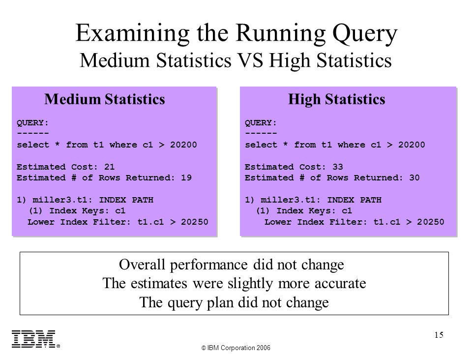 © IBM Corporation 2006 15 Examining the Running Query Medium Statistics VS High Statistics High Statistics QUERY: ------ select * from t1 where c1 > 20200 Estimated Cost: 33 Estimated # of Rows Returned: 30 1) miller3.t1: INDEX PATH (1) Index Keys: c1 Lower Index Filter: t1.c1 > 20250 High Statistics QUERY: ------ select * from t1 where c1 > 20200 Estimated Cost: 33 Estimated # of Rows Returned: 30 1) miller3.t1: INDEX PATH (1) Index Keys: c1 Lower Index Filter: t1.c1 > 20250 Overall performance did not change The estimates were slightly more accurate The query plan did not change Medium Statistics QUERY: ------ select * from t1 where c1 > 20200 Estimated Cost: 21 Estimated # of Rows Returned: 19 1) miller3.t1: INDEX PATH (1) Index Keys: c1 Lower Index Filter: t1.c1 > 20250 Medium Statistics QUERY: ------ select * from t1 where c1 > 20200 Estimated Cost: 21 Estimated # of Rows Returned: 19 1) miller3.t1: INDEX PATH (1) Index Keys: c1 Lower Index Filter: t1.c1 > 20250