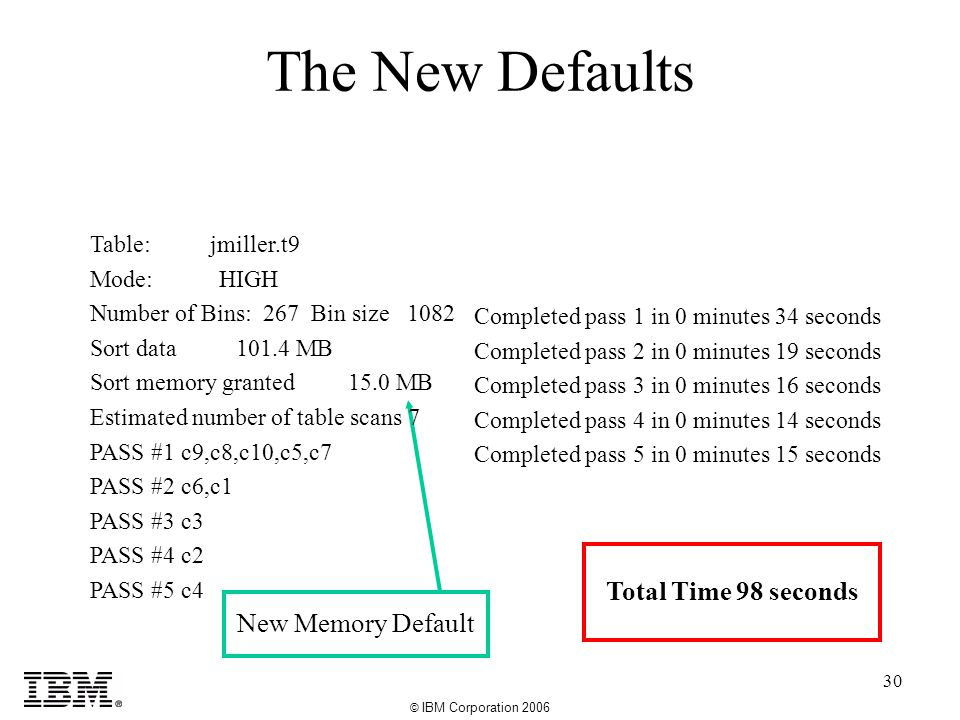 © IBM Corporation 2006 30 The New Defaults Completed pass 1 in 0 minutes 34 seconds Completed pass 2 in 0 minutes 19 seconds Completed pass 3 in 0 minutes 16 seconds Completed pass 4 in 0 minutes 14 seconds Completed pass 5 in 0 minutes 15 seconds Total Time 98 seconds New Memory Default Table: jmiller.t9 Mode: HIGH Number of Bins: 267 Bin size 1082 Sort data 101.4 MB Sort memory granted 15.0 MB Estimated number of table scans 7 PASS #1 c9,c8,c10,c5,c7 PASS #2 c6,c1 PASS #3 c3 PASS #4 c2 PASS #5 c4
