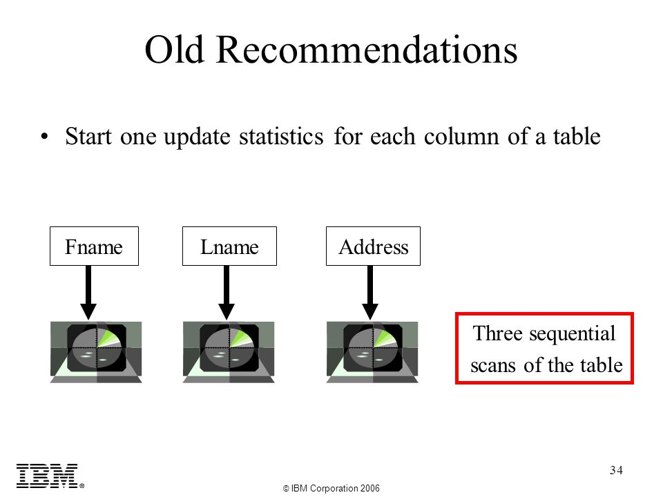 © IBM Corporation 2006 34 Old Recommendations Start one update statistics for each column of a table FnameLnameAddress Three sequential scans of the table