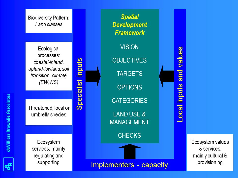 Biodiversity Pattern: Land classes Ecological processes: coastal-inland, upland-lowland, soil transition, climate (EW, NS) Ecosystem services, mainly regulating and supporting Threatened, focal or umbrella species Local inputs and values Spatial Development Framework VISION OBJECTIVES TARGETS OPTIONS CATEGORIES LAND USE & MANAGEMENT CHECKS Implementers - capacity Ecosystem values & services, mainly cultural & provisioning Specialist inputs