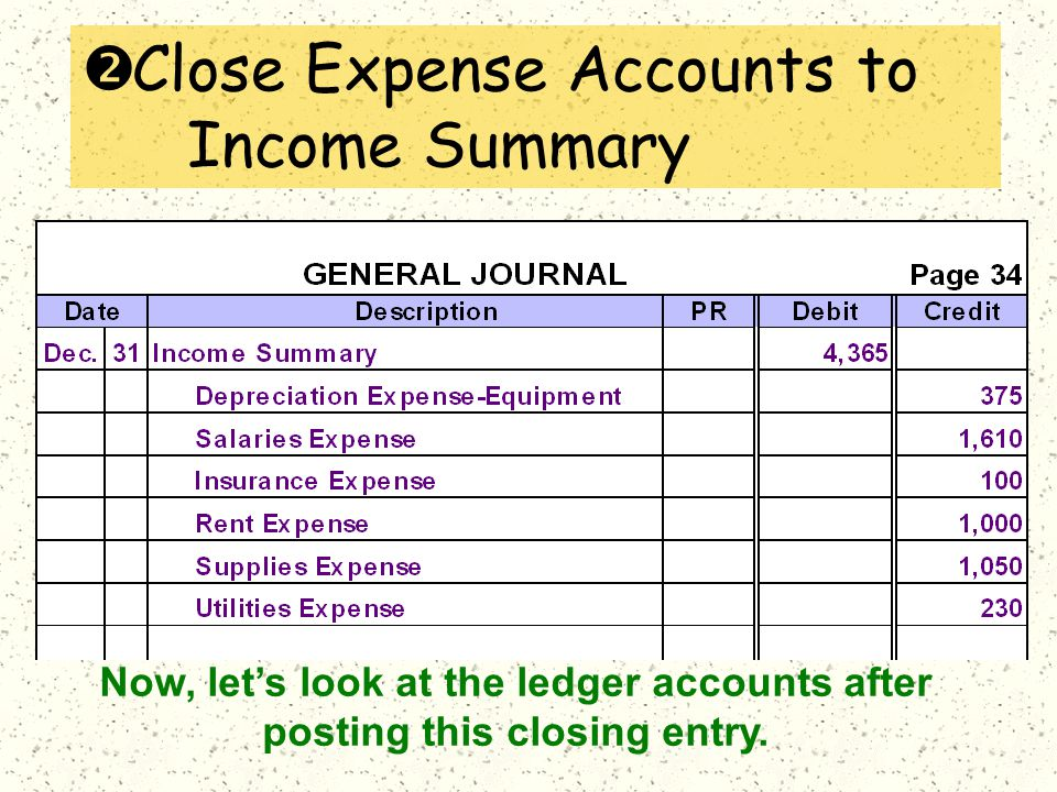 Now, let's look at the ledger accounts after posting this closing entry.
