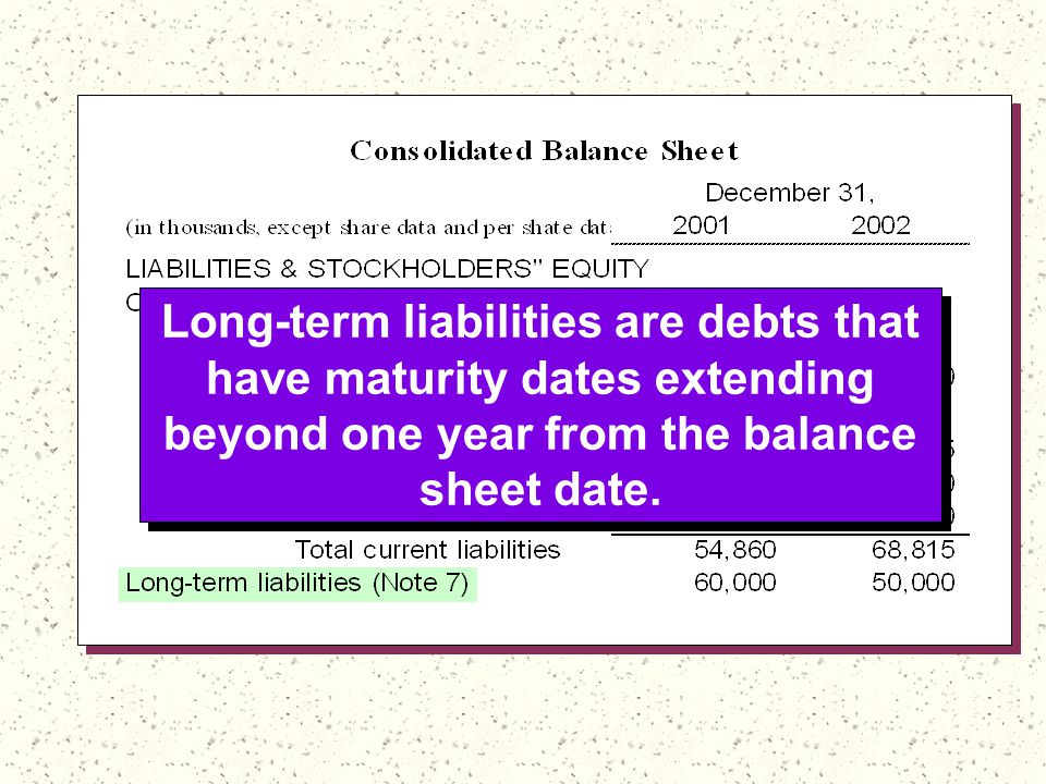 Long-term liabilities are debts that have maturity dates extending beyond one year from the balance sheet date.