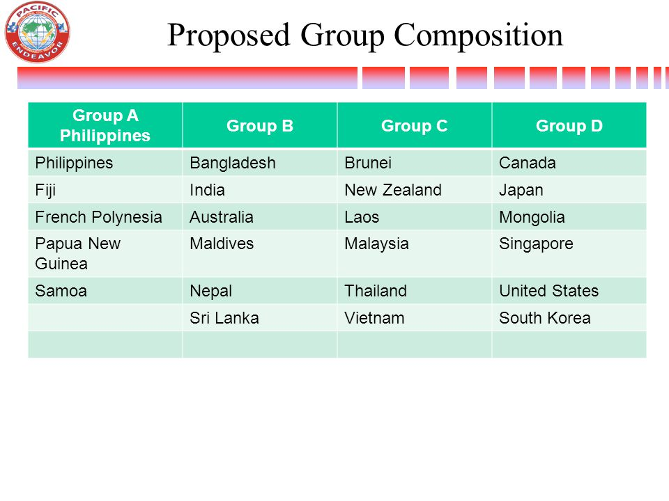 Proposed Group Composition Group A Philippines Group BGroup CGroup D PhilippinesBangladeshBruneiCanada FijiIndiaNew ZealandJapan French PolynesiaAustraliaLaosMongolia Papua New Guinea MaldivesMalaysiaSingapore SamoaNepalThailandUnited States Sri LankaVietnamSouth Korea
