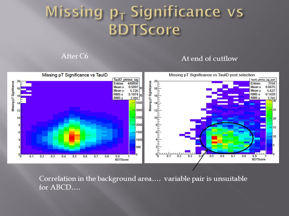 Correlation in the background area…. variable pair is unsuitable for ABCD….