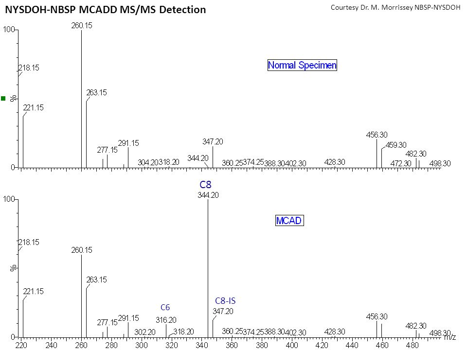 C8 C8-IS C6 Courtesy Dr. M. Morrissey NBSP-NYSDOH NYSDOH-NBSP MCADD MS/MS Detection