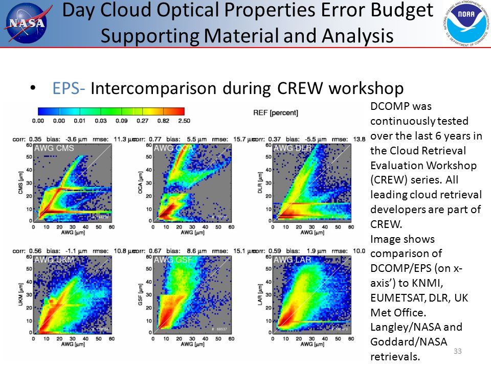 Day Cloud Optical Properties Error Budget Supporting Material and Analysis 33 EPS- Intercomparison during CREW workshop DCOMP was continuously tested over the last 6 years in the Cloud Retrieval Evaluation Workshop (CREW) series.