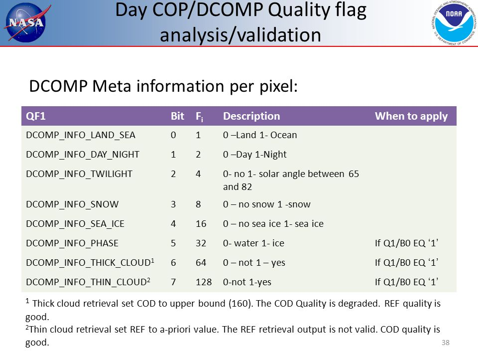 Day COP/DCOMP Quality flag analysis/validation 38 DCOMP Meta information per pixel: QF1BitFiFi DescriptionWhen to apply DCOMP_INFO_LAND_SEA010 –Land 1- Ocean DCOMP_INFO_DAY_NIGHT120 –Day 1-Night DCOMP_INFO_TWILIGHT240- no 1- solar angle between 65 and 82 DCOMP_INFO_SNOW380 – no snow 1 -snow DCOMP_INFO_SEA_ICE4160 – no sea ice 1- sea ice DCOMP_INFO_PHASE5320- water 1- iceIf Q1/B0 EQ '1' DCOMP_INFO_THICK_CLOUD 1 6640 – not 1 – yesIf Q1/B0 EQ '1' DCOMP_INFO_THIN_CLOUD 2 71280-not 1-yesIf Q1/B0 EQ '1' 1 Thick cloud retrieval set COD to upper bound (160).