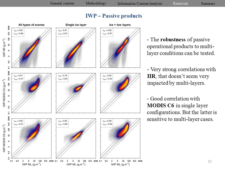 General context Information Content Analysis RetrievalsSummary Methodology 12 IWP – Passive products - The robustness of passive operational products to multi- layer conditions can be tested.