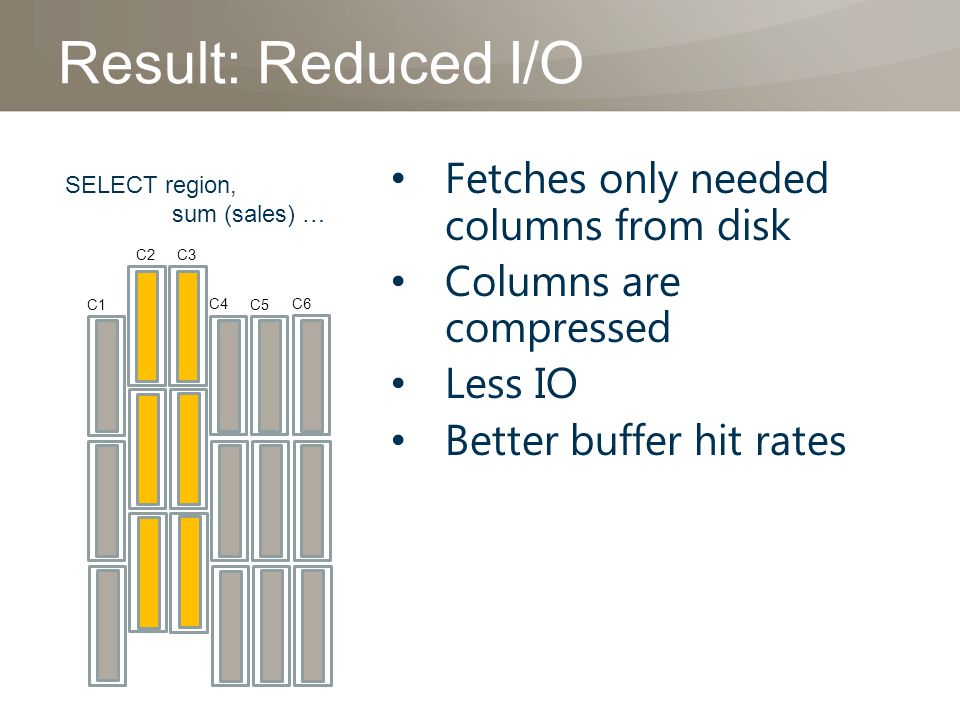 Result: Reduced I/O Fetches only needed columns from disk Columns are compressed Less IO Better buffer hit rates C1 C2 C4 C5 C6 C3 SELECT region, sum (sales) …