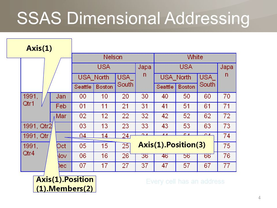SSAS Dimensional Addressing Axis(1).Position(3) Axis(1).Position (1).Members(2) Axis(1) Every cell has an address 4