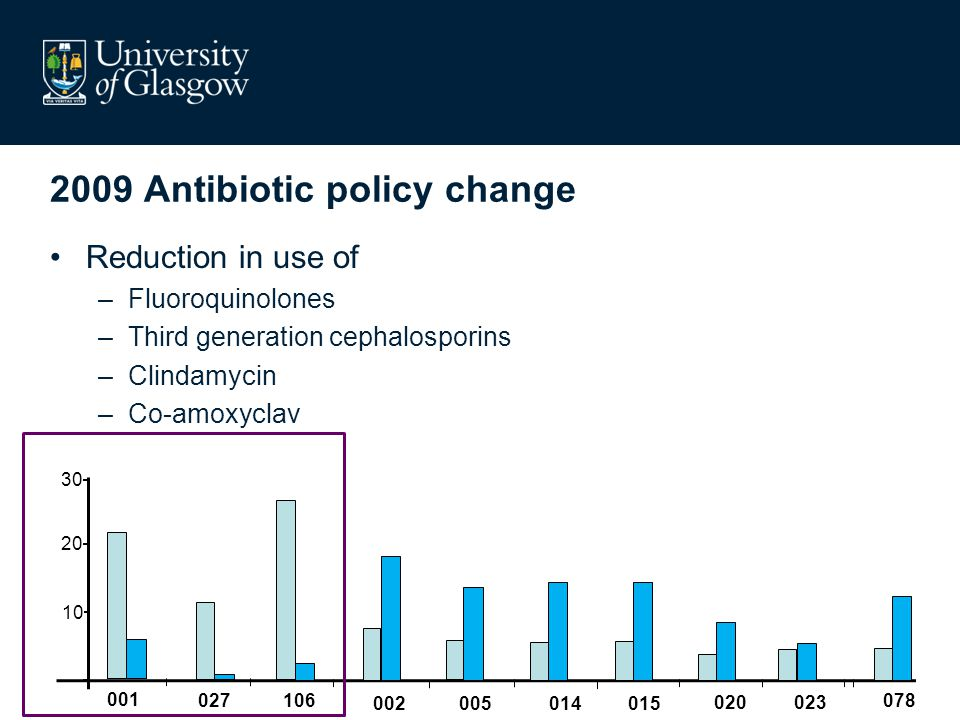 2009 Antibiotic policy change Reduction in use of –Fluoroquinolones –Third generation cephalosporins –Clindamycin –Co-amoxyclav 20 30 10 001 027106 002005 014 015 020023 078
