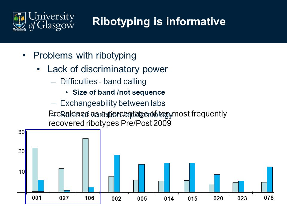 Ribotyping is informative 002005 014 015 020023 078 20 30 10 Prevalence as a percentage of ten most frequently recovered ribotypes Pre/Post 2009 001 027106 Problems with ribotyping Lack of discriminatory power –Difficulties - band calling Size of band /not sequence –Exchangeability between labs –Basis of variation /epidemiology