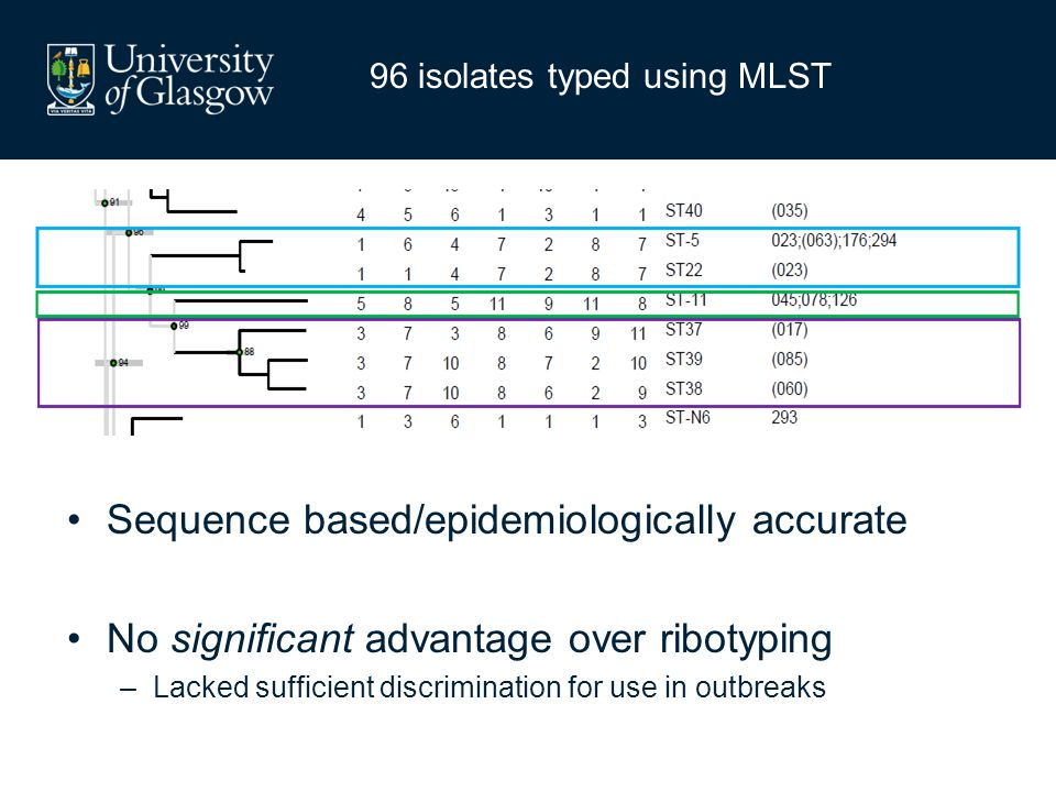 Sequence based/epidemiologically accurate No significant advantage over ribotyping –Lacked sufficient discrimination for use in outbreaks 96 isolates typed using MLST