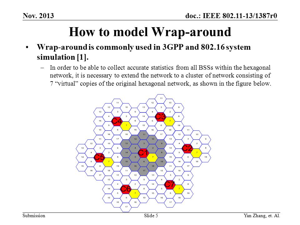 doc.: IEEE 802.11-13/1387r0 Submission How to model Wrap-around Wrap-around is commonly used in 3GPP and 802.16 system simulation [1].