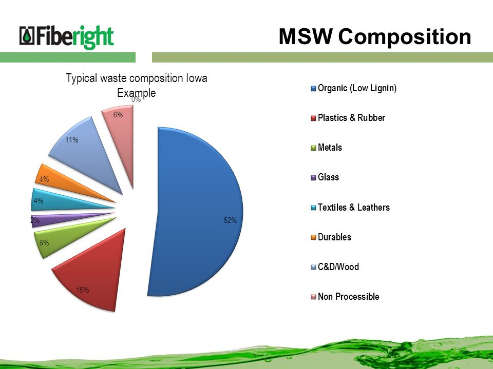 MSW Composition