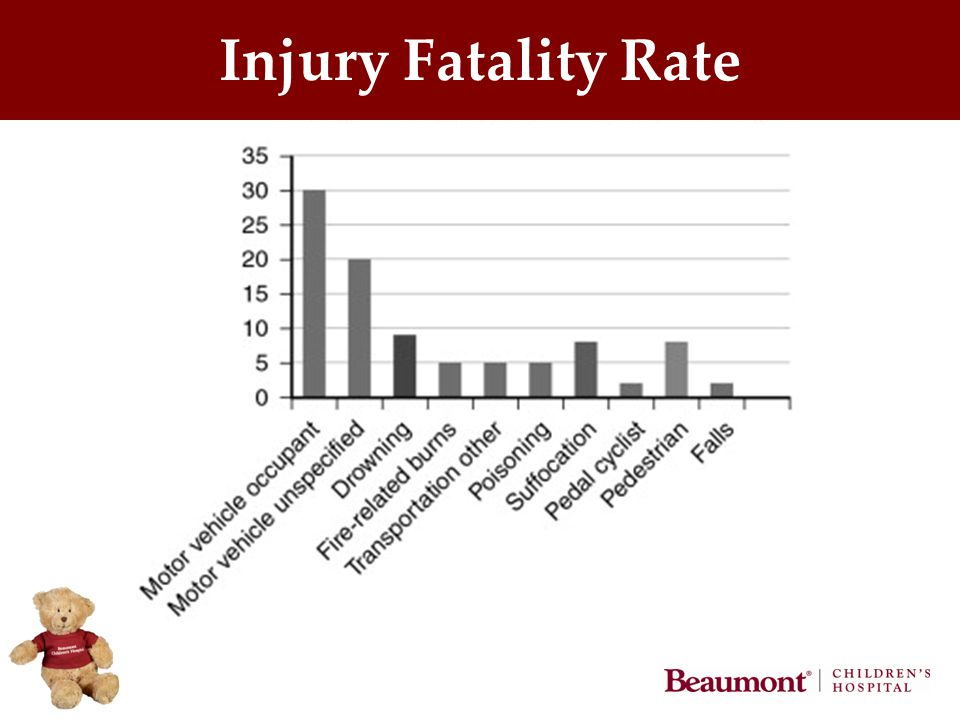 Injury Fatality Rate