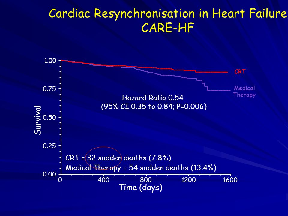 CRT Medical Therapy 01600 0.00 0.25 0.50 0.75 1.00 Survival Time (days) 4008001200 CRT = 38 HF deaths (9.3%) Medical Therapy = 64 HF deaths (15.8%) Hazard Ratio 0.55 (95% CI 0.37 to 0.82; P=0.003) Cardiac Resynchronisation in Heart Failure CARE-HF Diminution de la mortalité globale