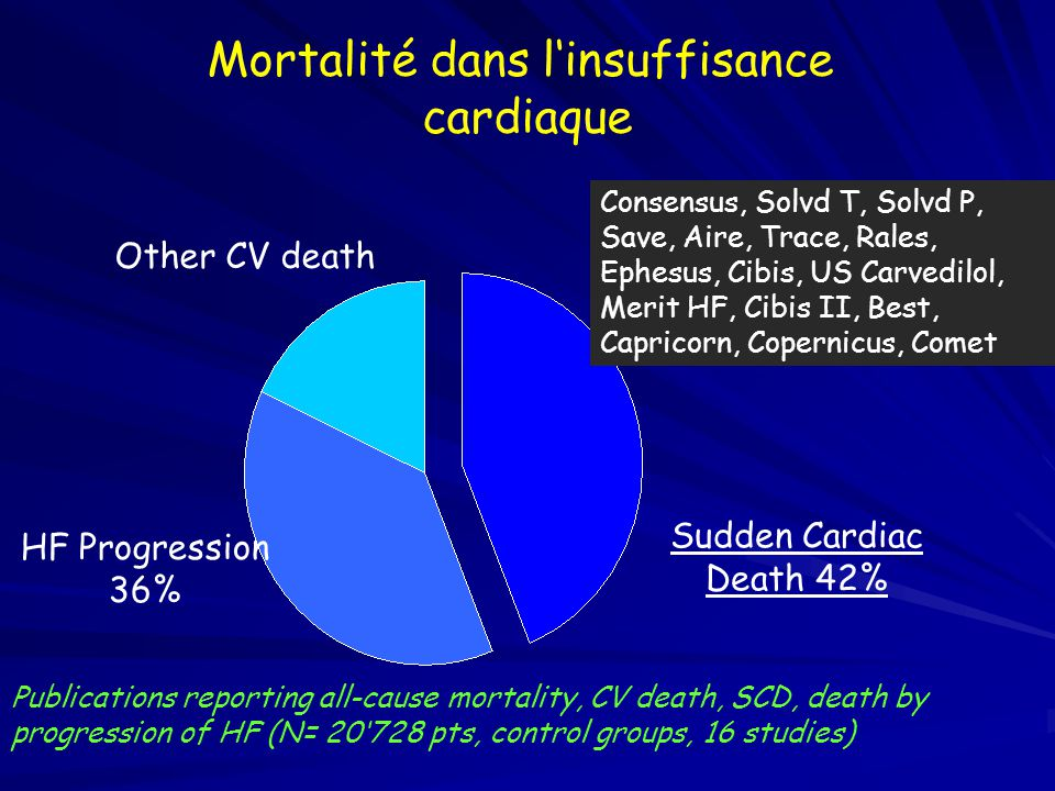 Mortalité dans l'insuffisance cardiaque all-cause mortality: 81.5% CV death non CV death 18.5% Publications reporting all-cause mortality, CV death, SCD, death by progression of HF (N= 20728 pts, control groups, 16 studies) Consensus, Solvd T, Solvd P, Save, Aire, Trace, Rales, Ephesus, Cibis, S Carvedilol, Merit HF, Cibis II, Best, Capricorn, Copernicus, Comet