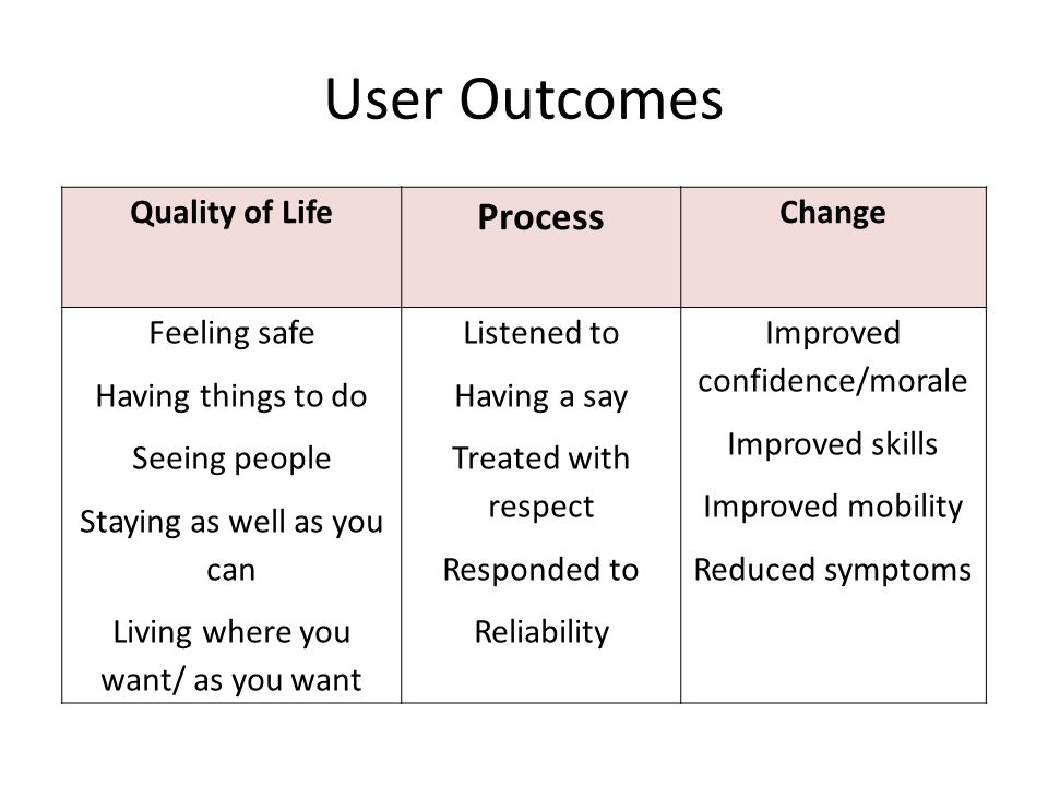 User Outcomes Quality of Life Process Change Feeling safe Having things to do Seeing people Staying as well as you can Living where you want/ as you want Listened to Having a say Treated with respect Responded to Reliability Improved confidence/morale Improved skills Improved mobility Reduced symptoms