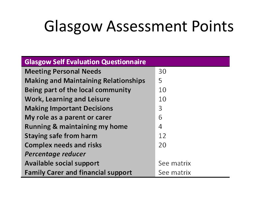 Glasgow Assessment Points