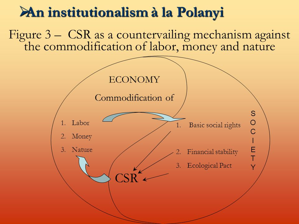 Figure 3 – CSR as a countervailing mechanism against the commodification of labor, money and nature  An institutionalism à la Polanyi ECONOMY Commodification of 1.Labor 2.Money 3.Nature CSR SOCIETYSOCIETY 1.