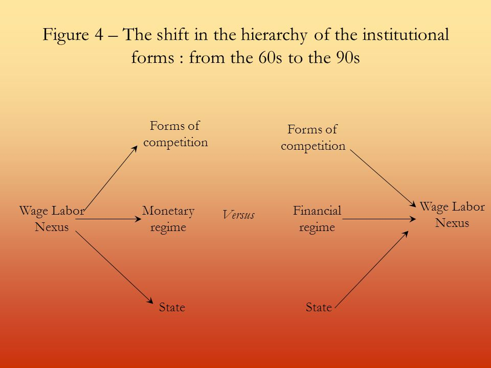 Figure 4 – The shift in the hierarchy of the institutional forms : from the 60s to the 90s Wage Labor Nexus Forms of competition Monetary regime State Forms of competition Financial regime Versus Wage Labor Nexus