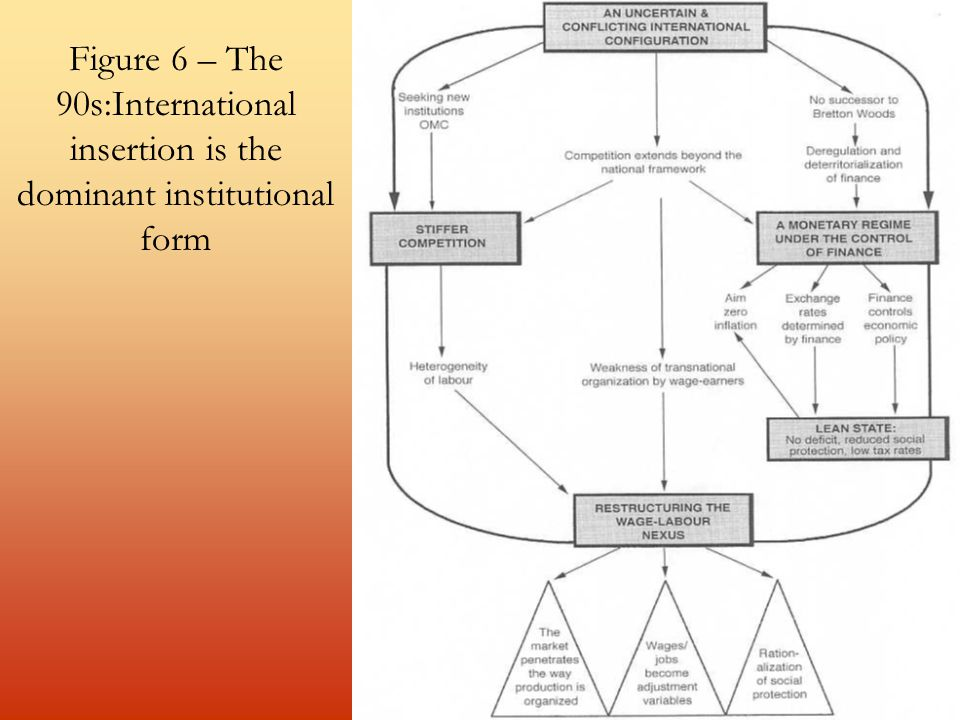 Figure 6 – The 90s:International insertion is the dominant institutional form