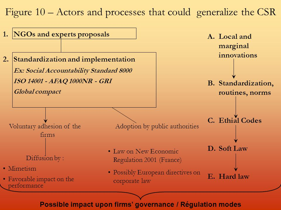 Figure 10 – Actors and processes that could generalize the CSR 1.NGOs and experts proposals 2.Standardization and implementation Ex: Social Accountability Standard 8000 ISO 14001 - AFAQ 1000NR - GRI Global compact Voluntary adhesion of the firms Diffusion by : Mimetism Favorable impact on the performance Adoption by public authorities Law on New Economic Regulation 2001 (France) Possibly European directives on corporate law Possible impact upon firms' governance / Régulation modes A.Local and marginal innovations B.Standardization, routines, norms C.Ethial Codes D.Soft Law E.Hard law