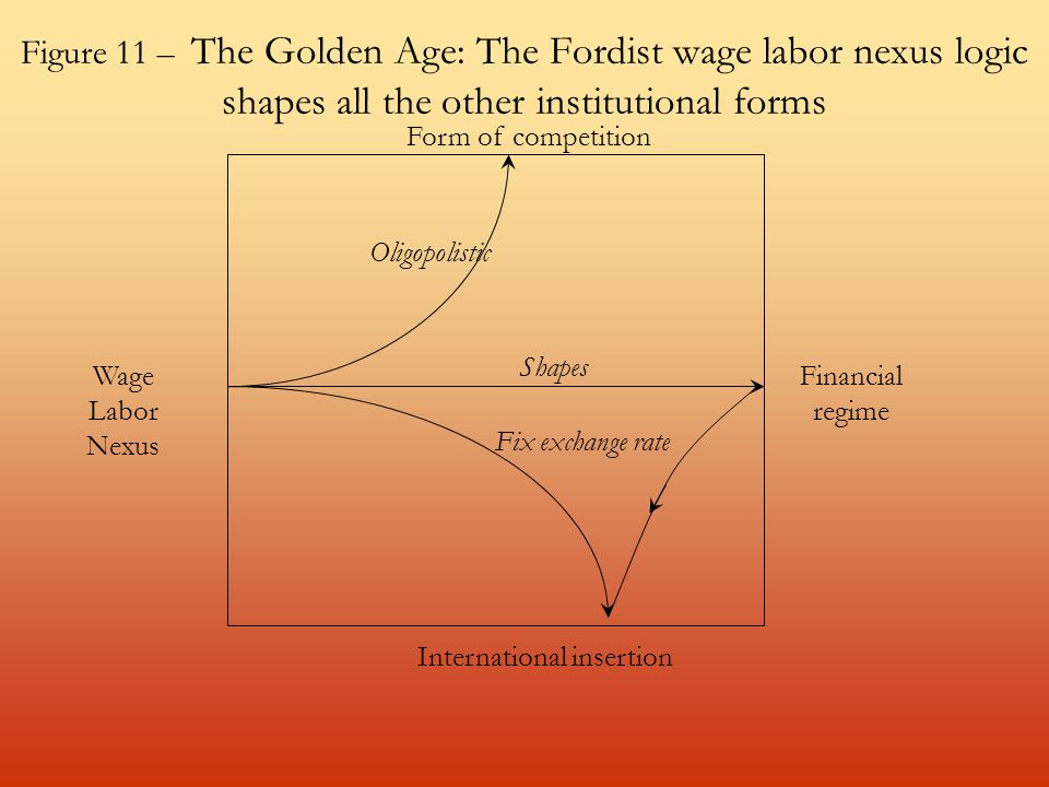 Figure 11 – The Golden Age: The Fordist wage labor nexus logic shapes all the other institutional forms Wage Labor Nexus Financial regime Form of competition International insertion Oligopolistic Shapes Fix exchange rate