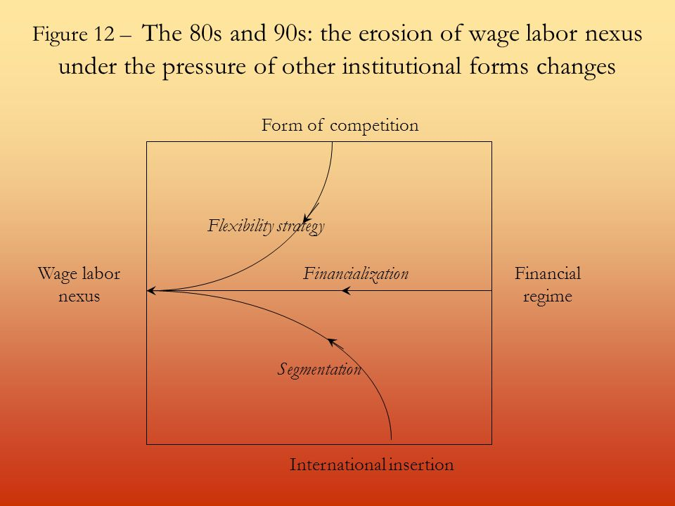 Figure 12 – The 80s and 90s: the erosion of wage labor nexus under the pressure of other institutional forms changes Wage labor nexus Financial regime Form of competition International insertion Flexibility strategy Financialization Segmentation