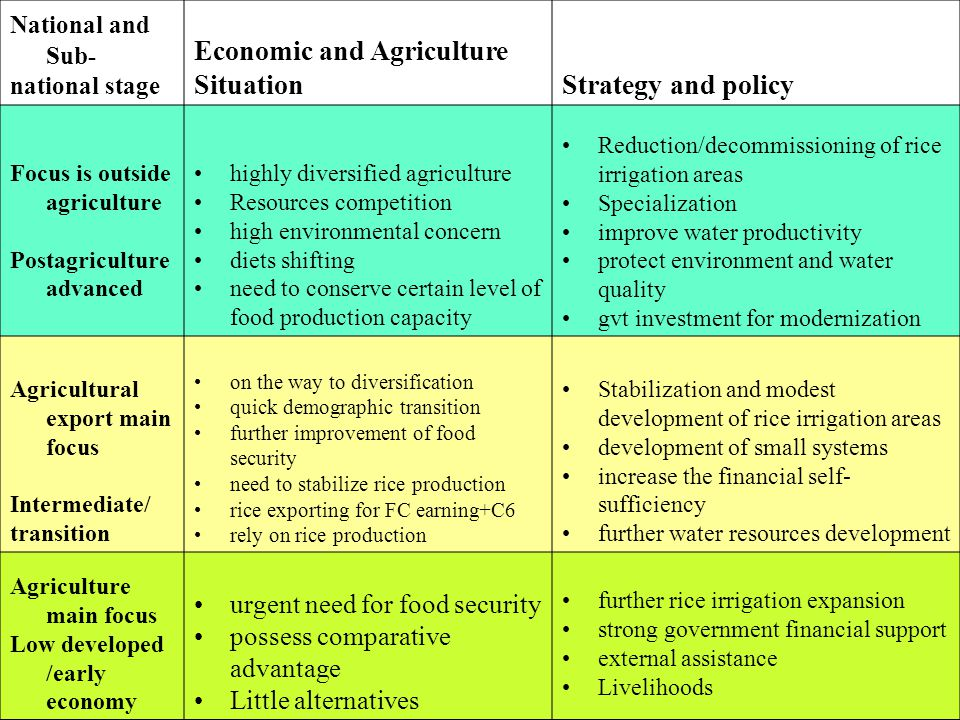 National and Sub- national stage Economic and Agriculture SituationStrategy and policy Focus is outside agriculture Postagriculture advanced highly diversified agriculture Resources competition high environmental concern diets shifting need to conserve certain level of food production capacity Reduction/decommissioning of rice irrigation areas Specialization improve water productivity protect environment and water quality gvt investment for modernization Agricultural export main focus Intermediate/ transition on the way to diversification quick demographic transition further improvement of food security need to stabilize rice production rice exporting for FC earning+C6 rely on rice production Stabilization and modest development of rice irrigation areas development of small systems increase the financial self- sufficiency further water resources development Agriculture main focus Low developed /early economy urgent need for food security possess comparative advantage Little alternatives further rice irrigation expansion strong government financial support external assistance Livelihoods