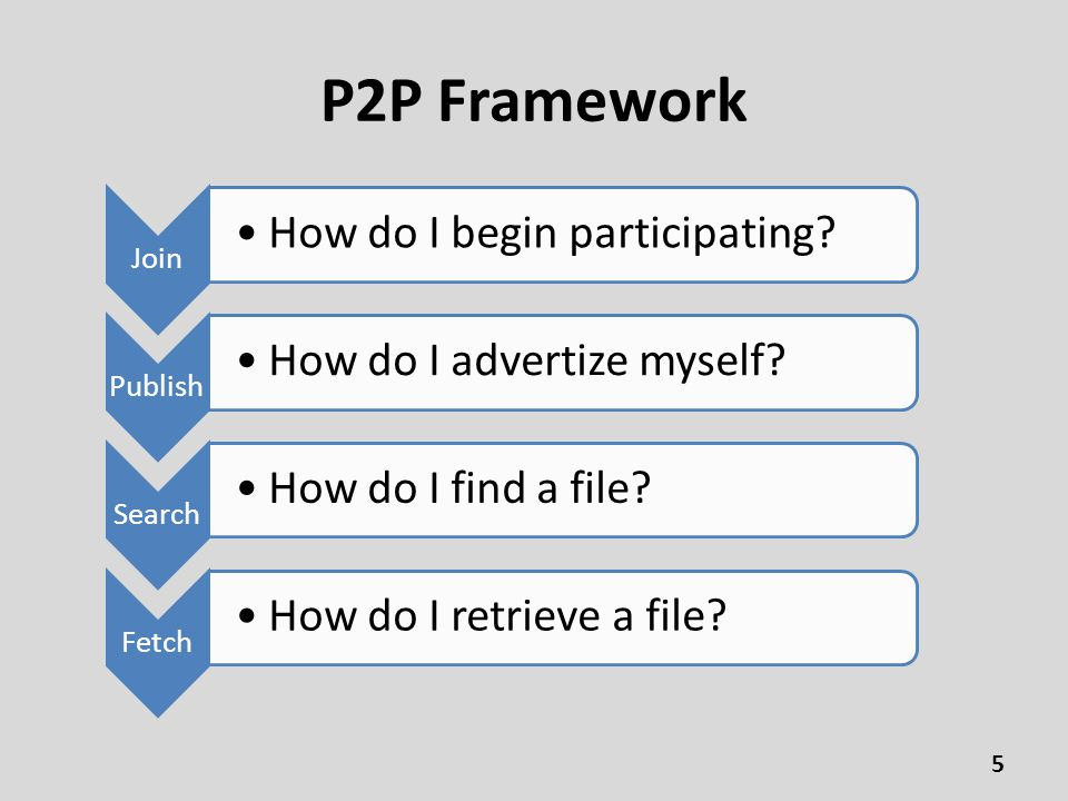 P2P Framework Join How do I begin participating. Publish How do I advertize myself.