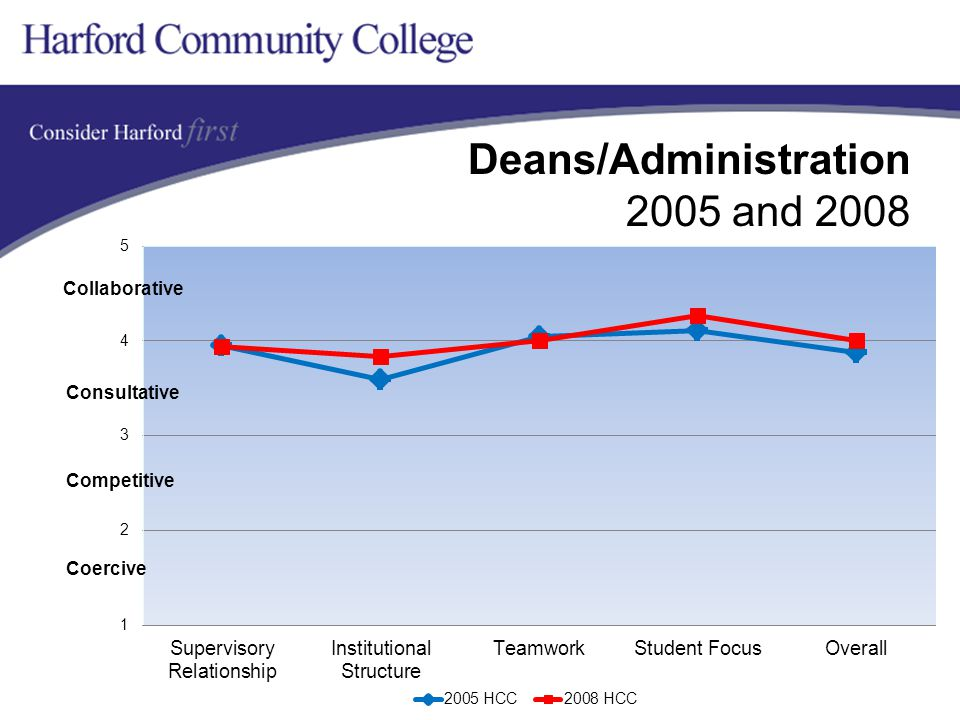 Deans/Administration 2005 and 2008 Collaborative Competitive Coercive Consultative