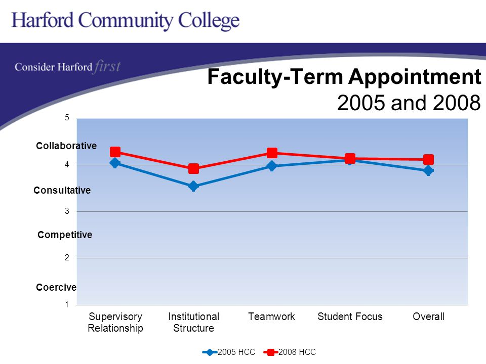 Faculty-Term Appointment 2005 and 2008 Collaborative Competitive Coercive Consultative