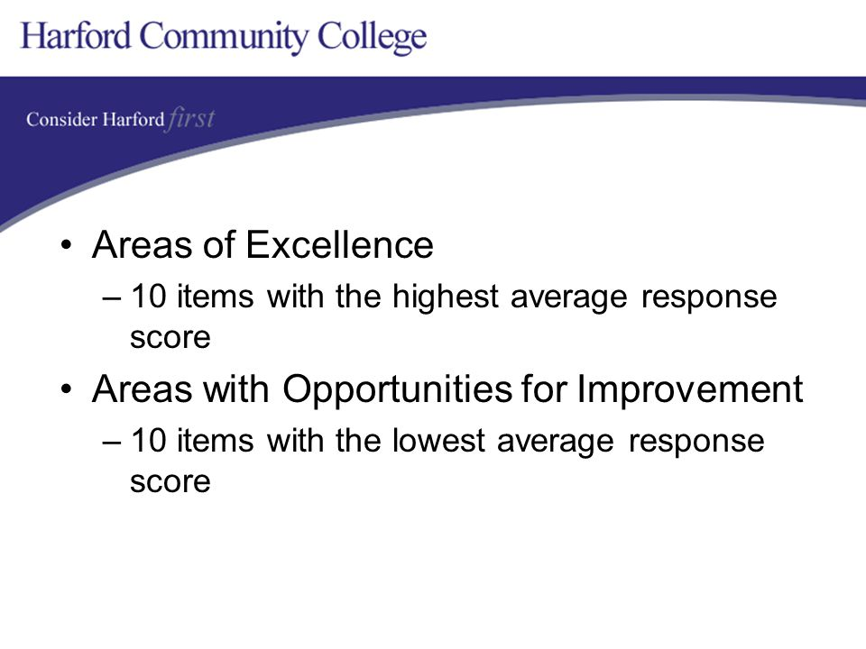 Areas of Excellence –10 items with the highest average response score Areas with Opportunities for Improvement –10 items with the lowest average response score