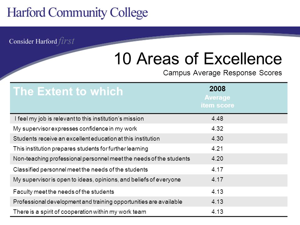 10 Areas of Excellence Campus Average Response Scores The Extent to which 2008 Average item score I feel my job is relevant to this institution's mission4.48 My supervisor expresses confidence in my work4.32 Students receive an excellent education at this institution4.30 This institution prepares students for further learning4.21 Non-teaching professional personnel meet the needs of the students4.20 Classified personnel meet the needs of the students4.17 My supervisor is open to ideas, opinions, and beliefs of everyone4.17 Faculty meet the needs of the students4.13 Professional development and training opportunities are available4.13 There is a spirit of cooperation within my work team4.13