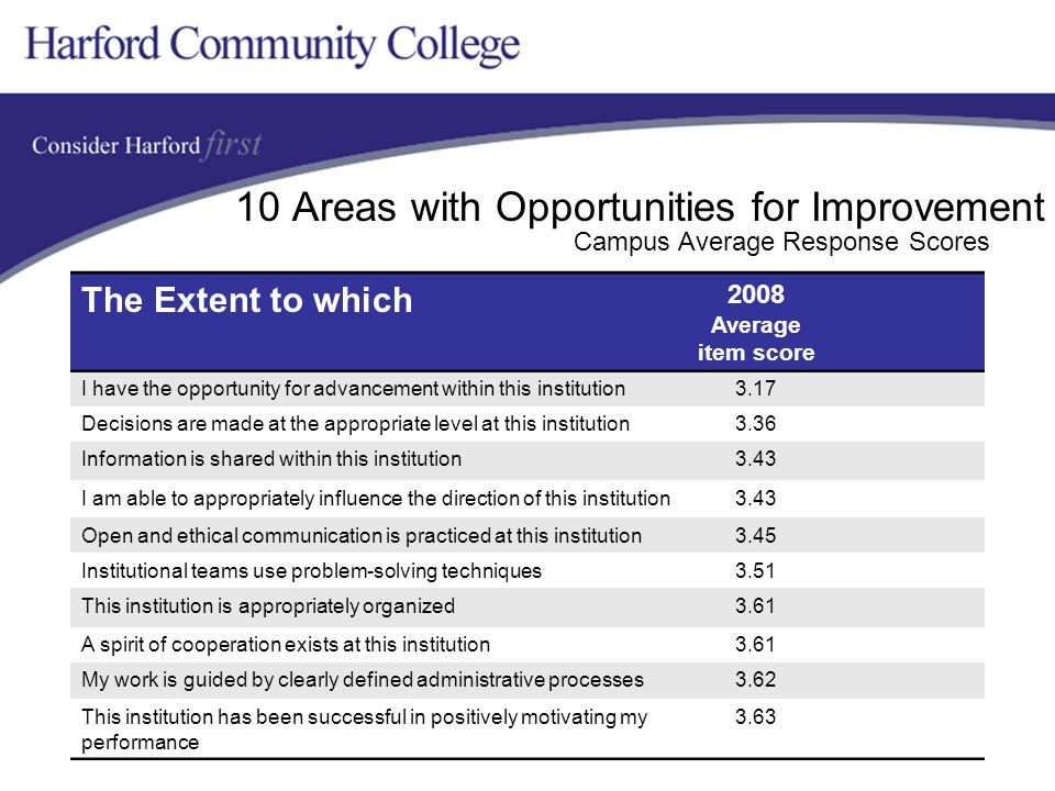 10 Areas with Opportunities for Improvement The Extent to which 2008 Average item score I have the opportunity for advancement within this institution3.17 Decisions are made at the appropriate level at this institution3.36 Information is shared within this institution3.43 I am able to appropriately influence the direction of this institution3.43 Open and ethical communication is practiced at this institution3.45 Institutional teams use problem-solving techniques3.51 This institution is appropriately organized3.61 A spirit of cooperation exists at this institution3.61 My work is guided by clearly defined administrative processes3.62 This institution has been successful in positively motivating my performance 3.63 Campus Average Response Scores