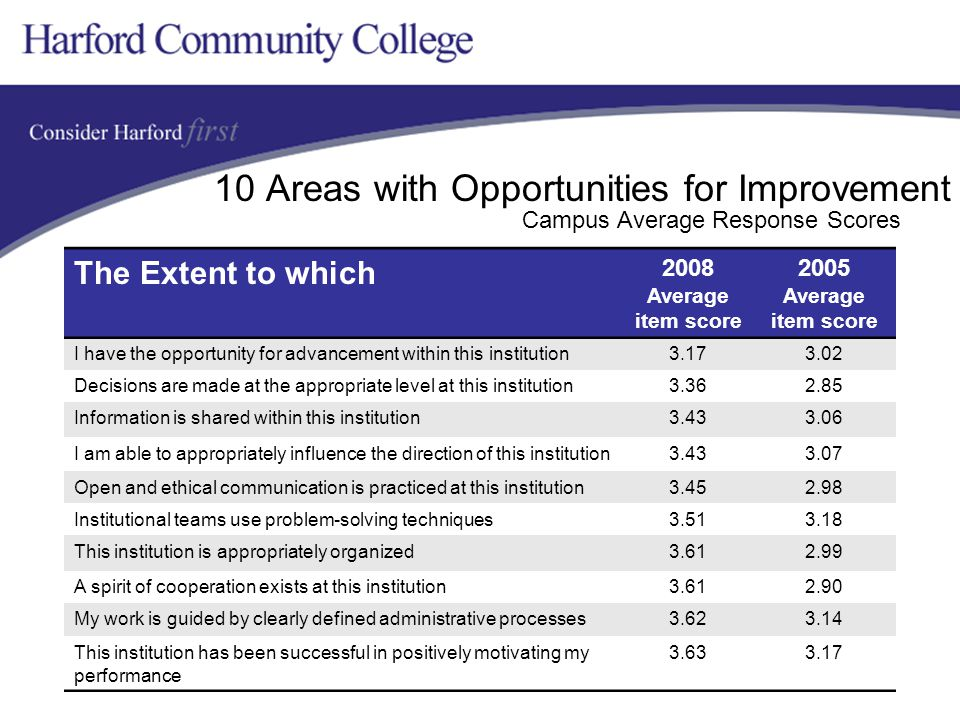 10 Areas with Opportunities for Improvement The Extent to which 2008 Average item score 2005 Average item score I have the opportunity for advancement within this institution3.173.02 Decisions are made at the appropriate level at this institution3.362.85 Information is shared within this institution3.433.06 I am able to appropriately influence the direction of this institution3.433.07 Open and ethical communication is practiced at this institution3.452.98 Institutional teams use problem-solving techniques3.513.18 This institution is appropriately organized3.612.99 A spirit of cooperation exists at this institution3.612.90 My work is guided by clearly defined administrative processes3.623.14 This institution has been successful in positively motivating my performance 3.633.17 Campus Average Response Scores